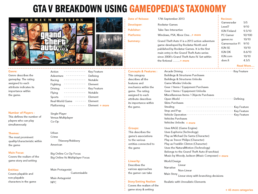 Game Taxonomy & Teardowns