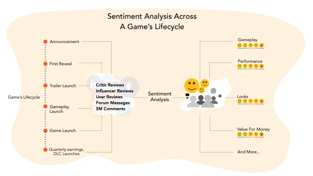 Sentiment Analysis for Games