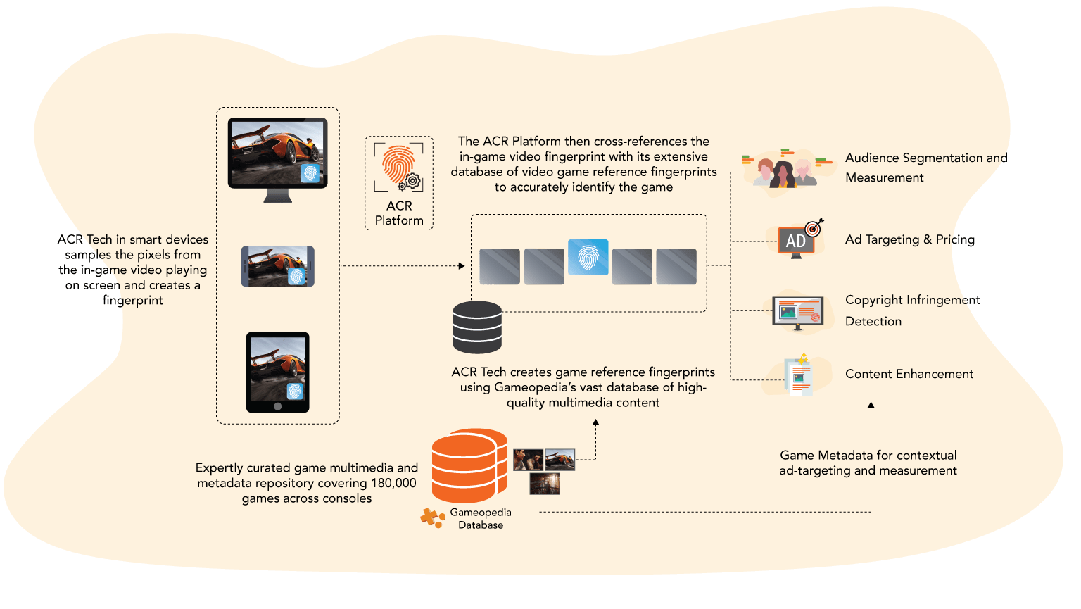 Fingerprinting în ACR Platforms
